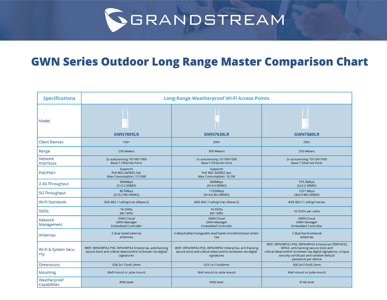 GWN_Comparison_Chart_Long_Range