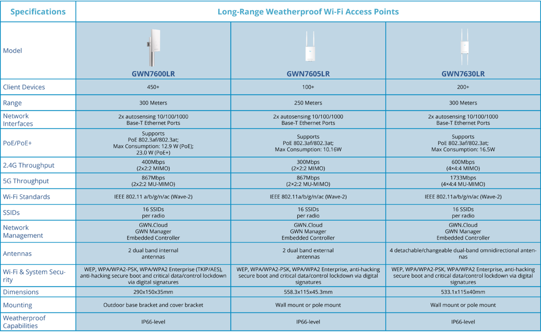 GWN_LR_Series_Comparison_Chart_6.15.2020